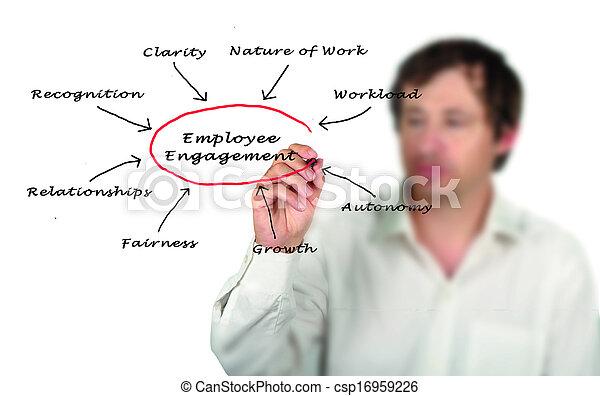 empregado, obrigação - csp16959226