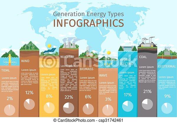 Energie, arten, infographics. Bio, erneuerbar, fuel., elektrische ...