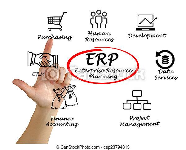 Enterprise Resource Planning - csp23794313