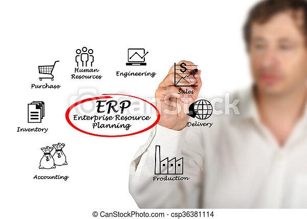 Enterprise Resource Planning - csp36381114