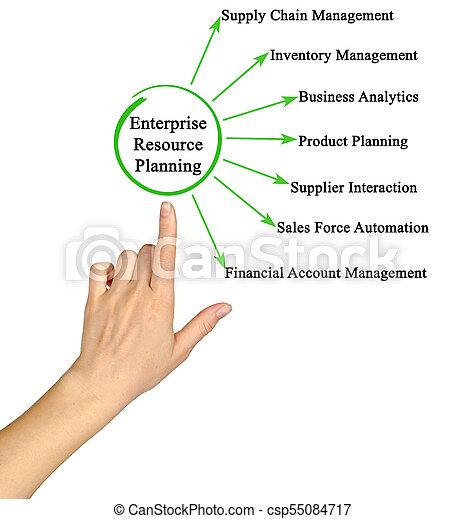 Enterprise Resource Planning - csp55084717