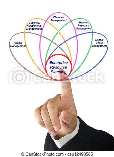 Enterprise resource planning - csp12490585