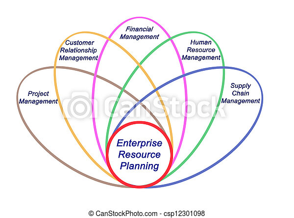 Enterprise resource planning - csp12301098