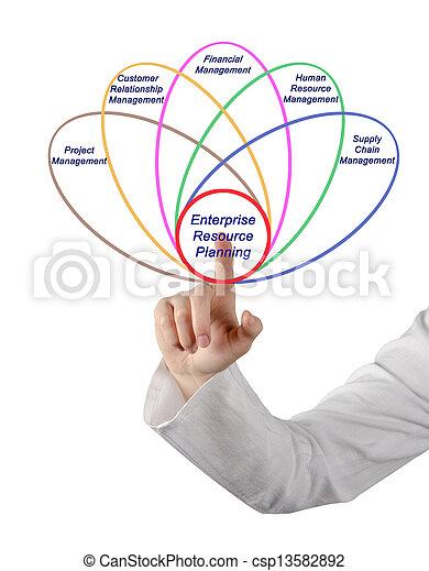 Enterprise resource planning - csp13582892
