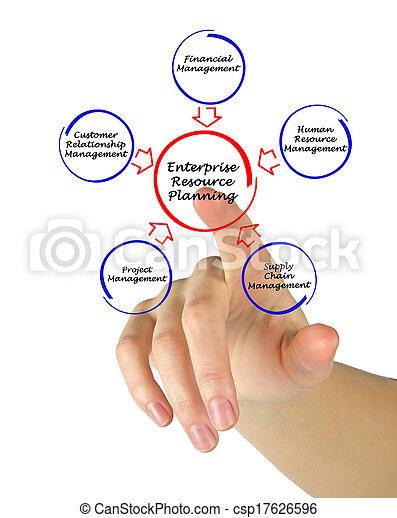 Enterprise resource planning - csp17626596