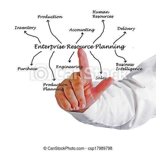 Enterprise Resource Planning - csp17989798
