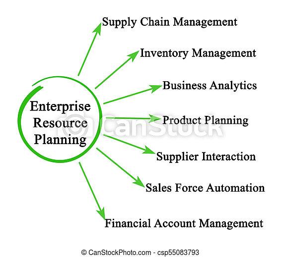 Enterprise Resource Planning - csp55083793