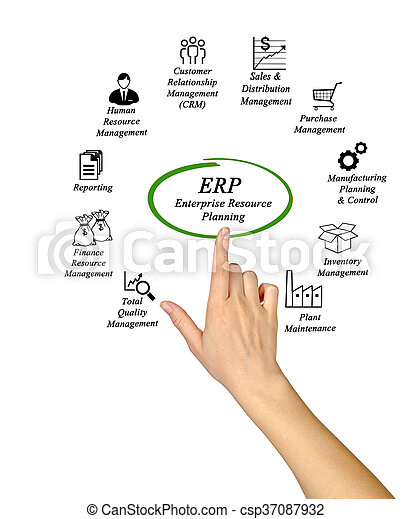 Enterprise Resource Planning - csp37087932