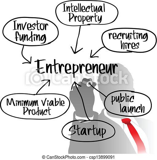 entrepreneur, démarrage, dessin, plan affaires - csp13899091