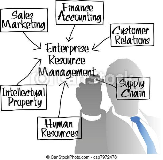 ERM Enterprise Resource Management diagram - csp7972478