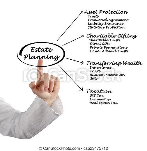 Estate Planning - csp23475712