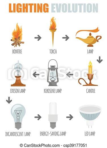 El ícono de iluminación. Evolución de la luz - csp39177051