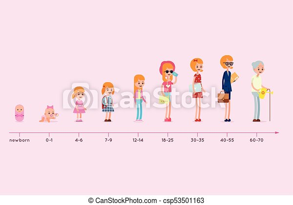Evolution of the residence of a woman from birth to old age. Stages of growing up. Life cycle graph. Generation infographic - csp53501163