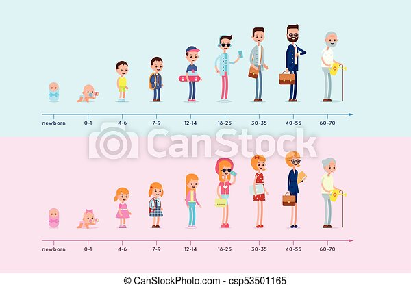 Evolution of the residence of man and woman from birth to old age. Stages of growing up. Life cycle graph. Generation infographic - csp53501165