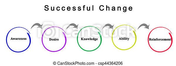 Cambio exitoso - csp44364206