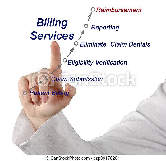 Servicio de facturación - csp39178264