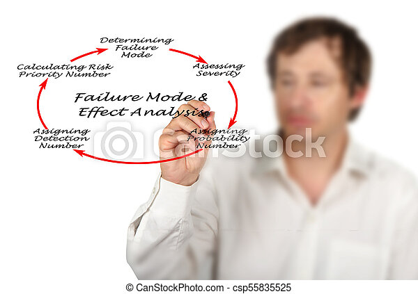 Failure mode and effects analysis (FMEA) - csp55835525