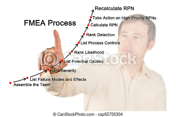 Failure mode and effects analysis (FMEA) process - csp55755304