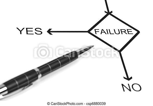 Failure - csp6880039