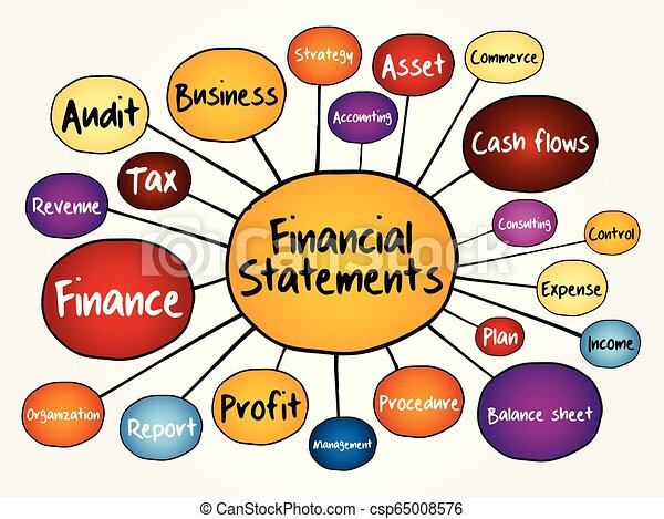 Financial statements mind map flowchart