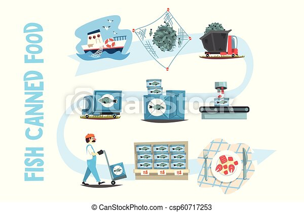 Vector Set Of Canned Fish Royalty Free Cliparts, Vectors, And Stock  Illustration. Image 61454920.