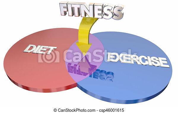 Fitness Diet Exercise Improve Health Venn Diagram Words 3d Illustration