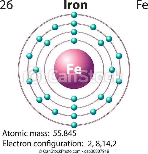Flashcard Of Iron With Atomic Mass Illustration