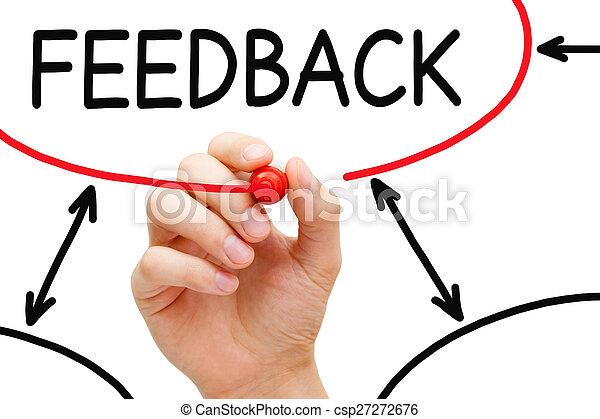 Carta de flujo de retroalimentación - csp27272676