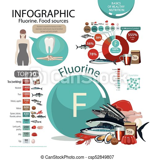 Fluorine Food Sources Natural Organic Products With A High Content