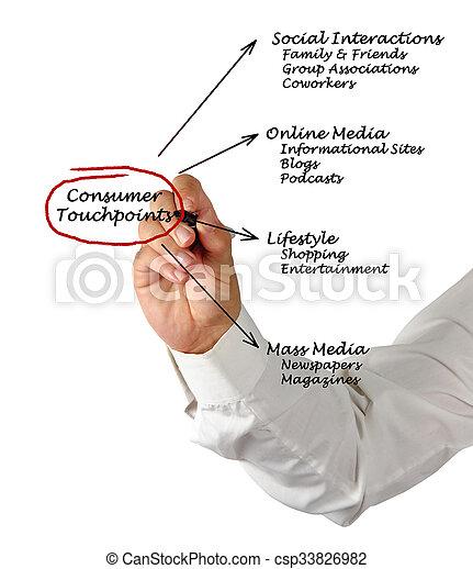 fogyasztó, touchpoints - csp33826982