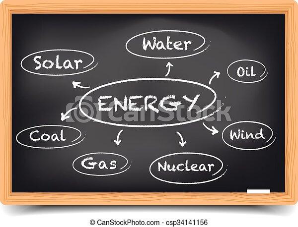 fontes, energia, esboço - csp34141156