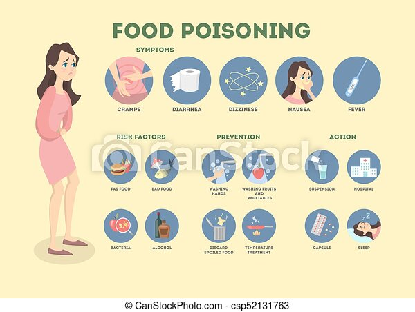 Food Poisoning Infographic Woman With Symptoms And Treatment