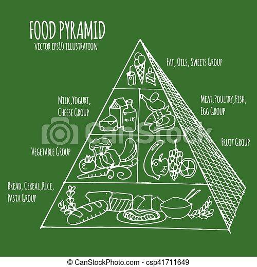 food pyramid - csp41711649