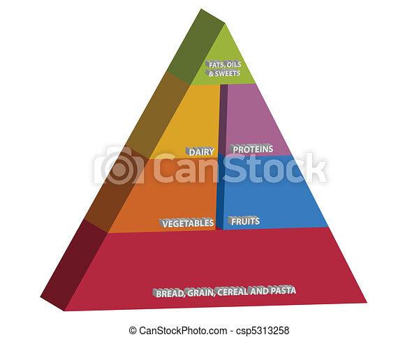 food pyramid - csp5313258