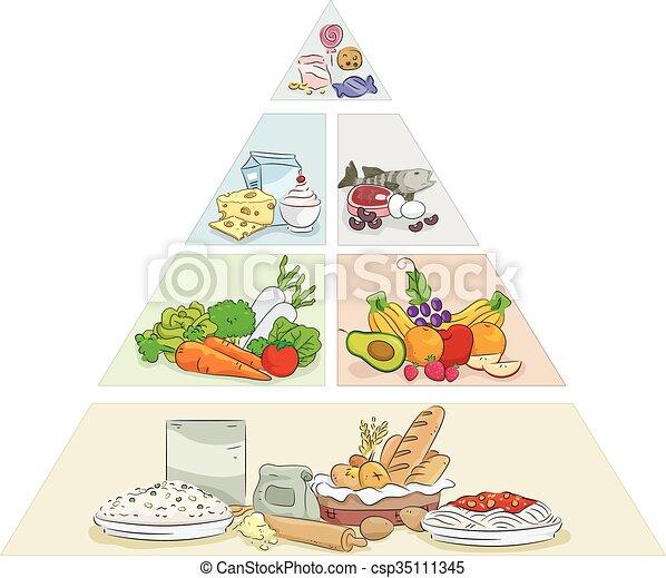 Food Pyramid Examples - csp35111345