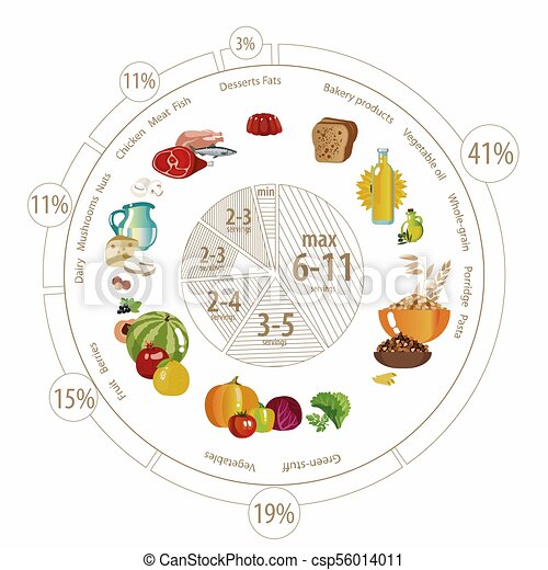 Food Pyramid Of Pie Chart Food Pyramid In The Form Of A Pie Chart