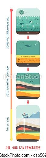 forma, petróleo, como, combustível fóssil, era - csp56936699