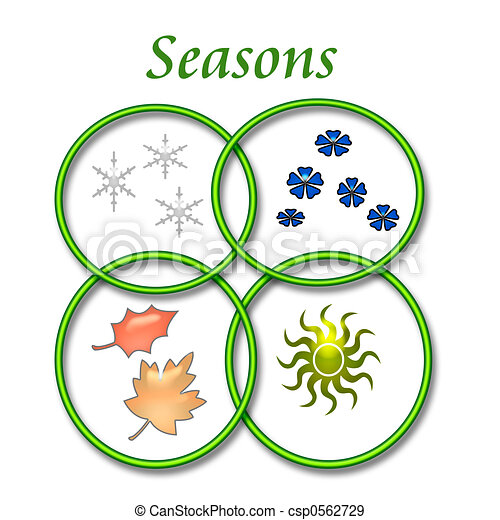 Four Seasons Poster Changing Seasons Symbols On White Stock
