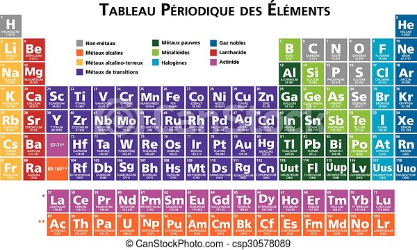 French Periodic Table Of The Elements
