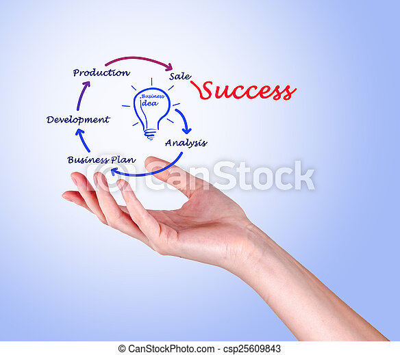 From business idea to success - csp25609843