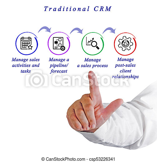 Functions Of Traditional Crm