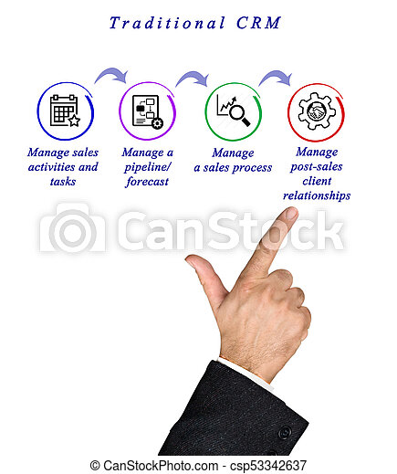 Functions Of Traditional Crm Stock Photos Search Photographs And
