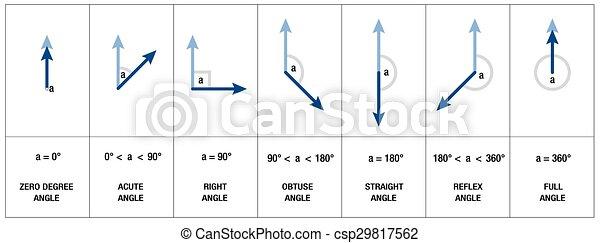 geometrie winkel arten trigonometrie akut rechter clipart vektor suchen sie nach. Black Bedroom Furniture Sets. Home Design Ideas