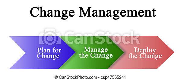 Change Management - csp47565241