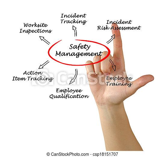 gestion, sécurité - csp18151707