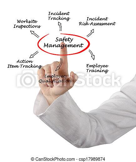 gestion, sécurité - csp17989874