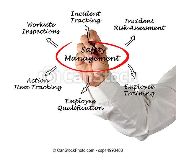 gestion, sécurité - csp14993483