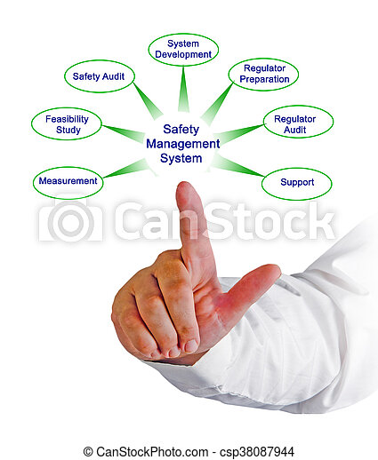 gestion, sécurité, système - csp38087944