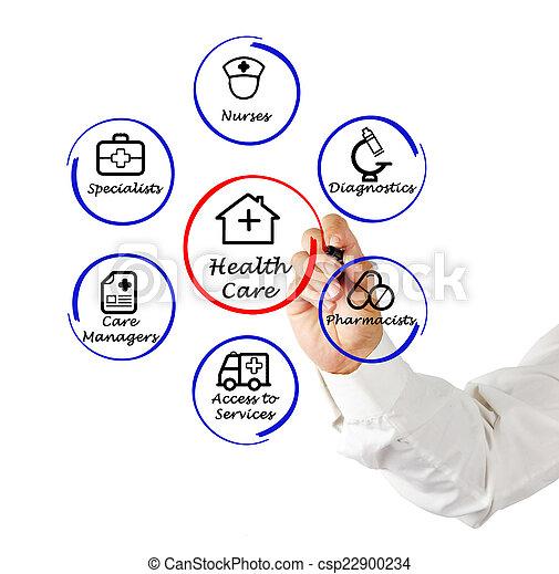 gesundheitspflege - csp22900234