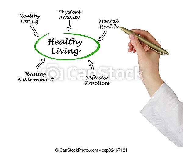 gezond leven - csp32467121